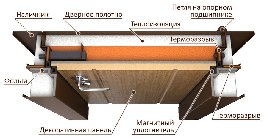 дверь с терморазрывом в разрезе